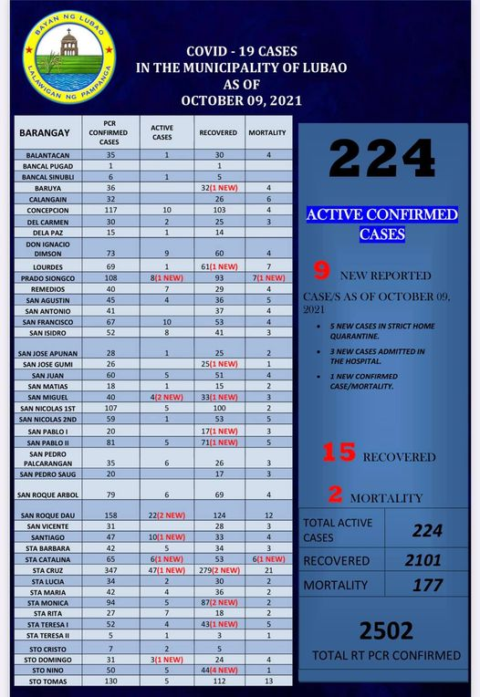 Covid -19 Cases in the Municipality of Lubao as of October 09, 2021